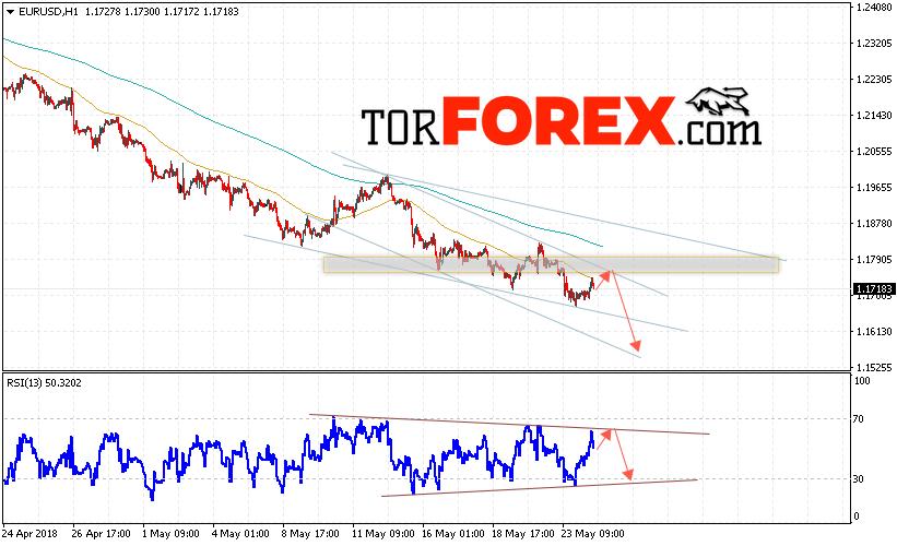 Прогноз форекс на 25 мая 2015 евро доллар rss тех анализ форекс