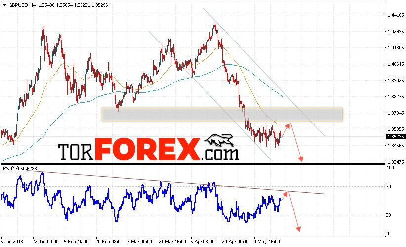 GBP/USD прогноз Фунт Доллар на 18 мая 2018