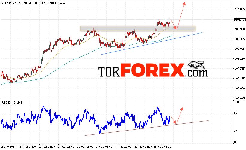 USD/JPY прогноз Доллар Иена на 18 мая 2018