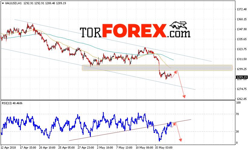 XAU/USD прогноз цен на Золото на 18 мая 2018