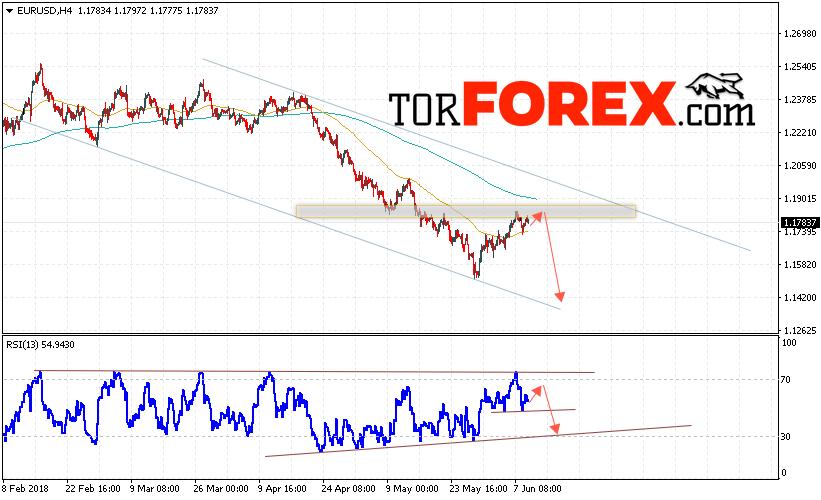 EUR/USD прогноз Евро Доллар на 12 июня 2018