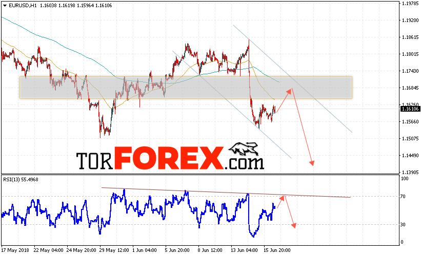 EUR/USD прогноз Евро Доллар на 19 июня 2018