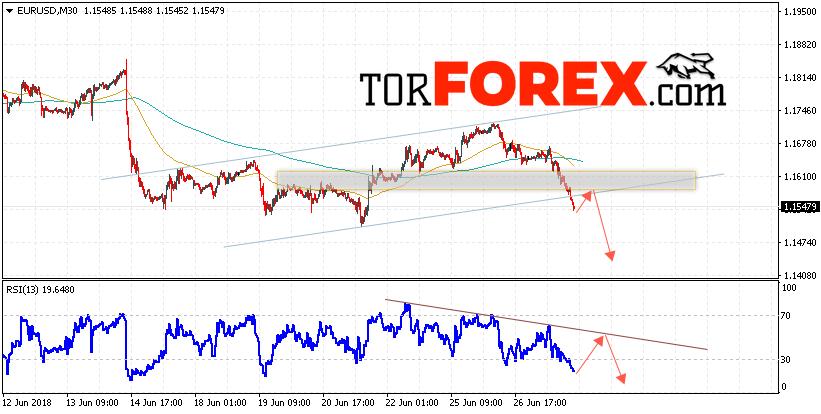 EUR/USD прогноз Евро Доллар на 28 июня 2018