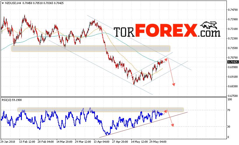 Форекс прогноз и аналитика NZD/USD на 8 июня 2018