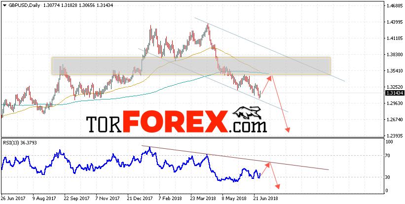 GBP/USD прогноз Форекс на неделю 2 — 6 июля 2018