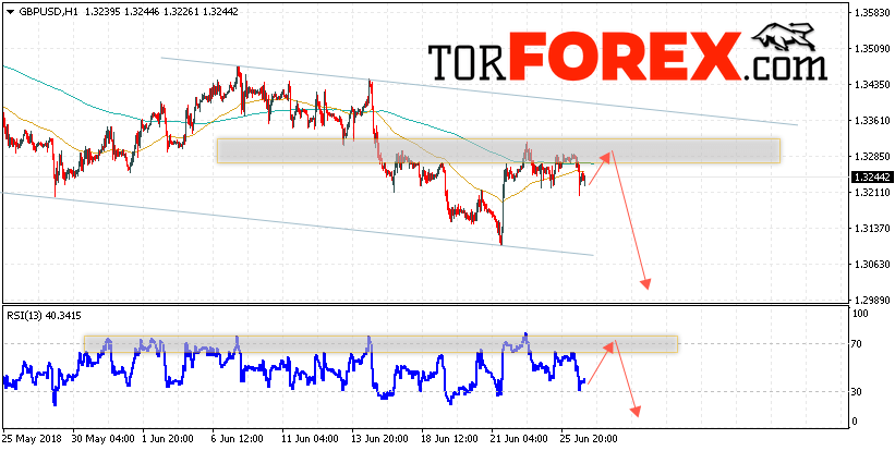 GBP/USD прогноз Фунт Доллар на 27 июня 2018