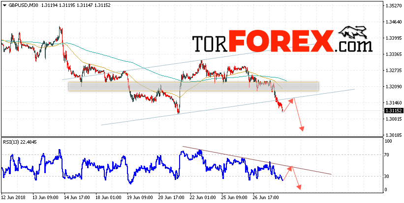 GBP/USD прогноз Фунт Доллар на 28 июня 2018