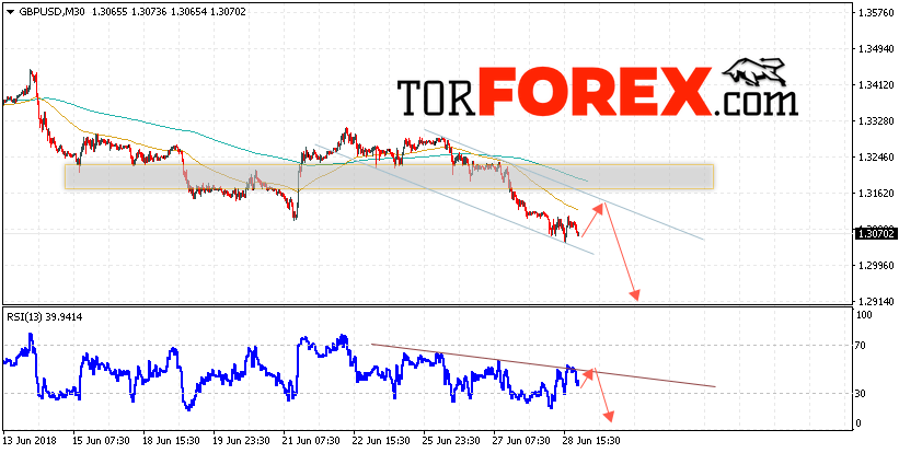 GBP/USD прогноз Фунт Доллар на 29 июня 2018