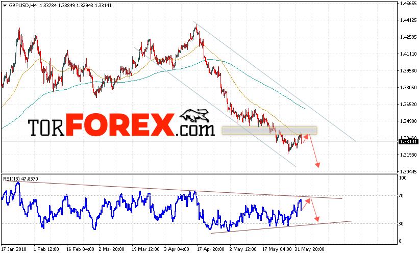 GBP/USD прогноз Фунт Доллар на 5 июня 2018