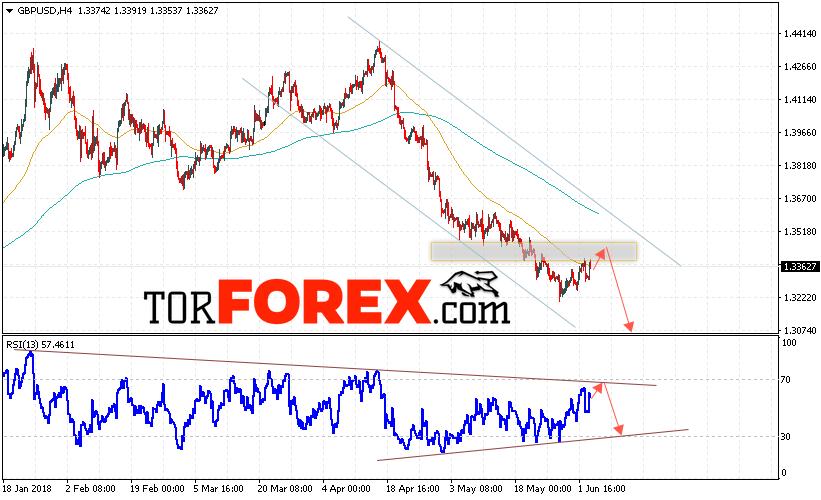 GBP/USD прогноз Фунт Доллар на 6 июня 2018