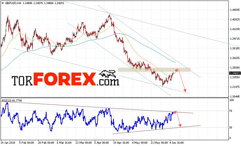 GBP/USD прогноз Фунт Доллар на 7 июня 2018
