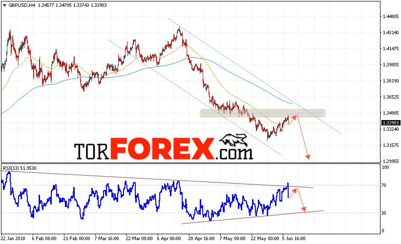 GBP/USD прогноз Фунт Доллар на 8 июня 2018