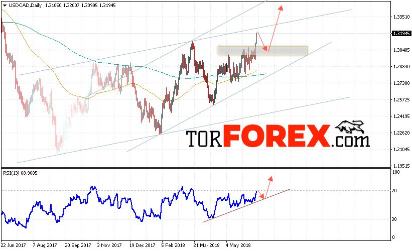 USD/CAD прогноз FOREX на неделю 18 — 22 июня 2018