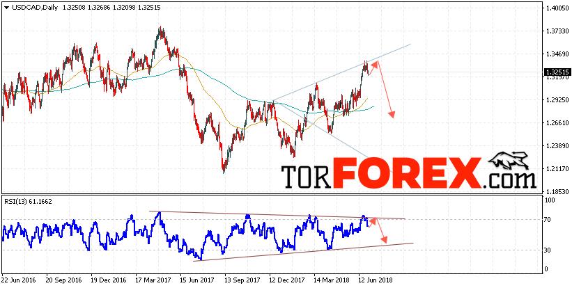 USD/CAD прогноз FOREX на неделю 2 — 6 июля 2018