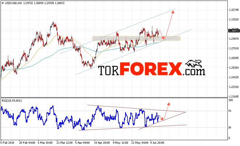USD/CAD прогноз Канадский Доллар на 12 июня 2018