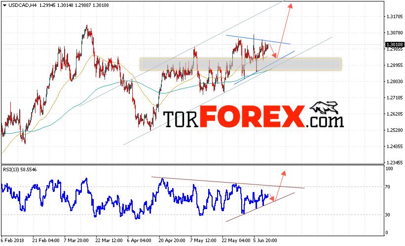 USD/CAD прогноз Канадский Доллар на 13 июня 2018