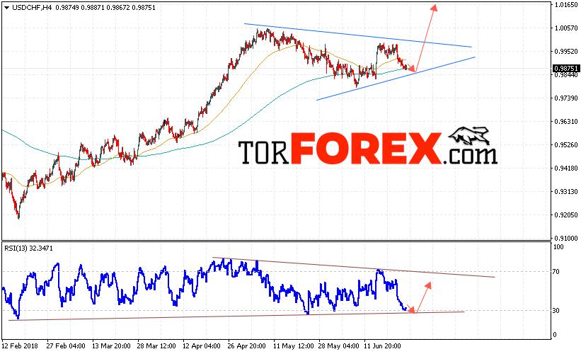 USD/CHF прогноз Доллар Франк на 26 июня 2018