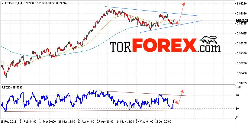USD/CHF прогноз Доллар Франк на 27 июня 2018