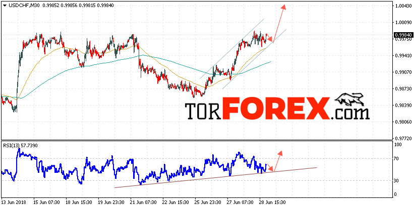 USD/CHF прогноз Доллар Франк на 29 июня 2018