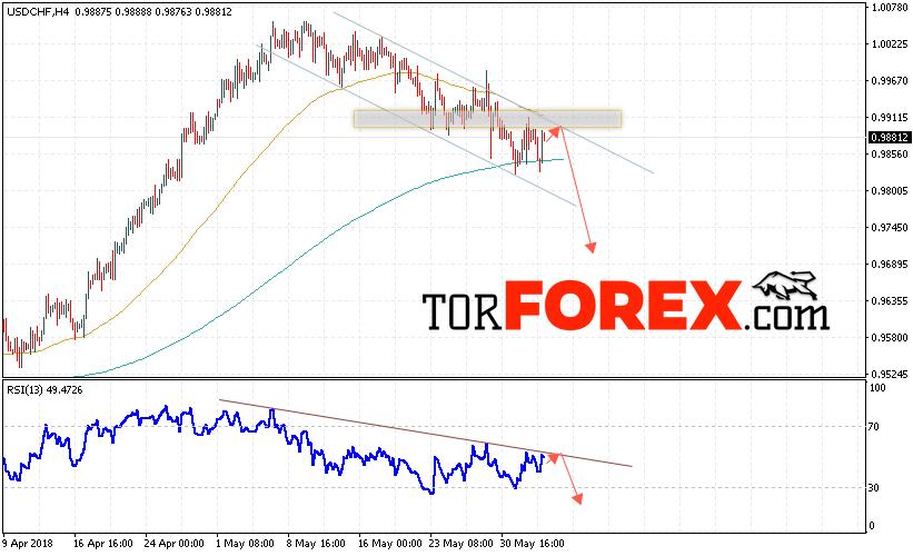 USD/CHF прогноз Доллар Франк на 5 июня 2018