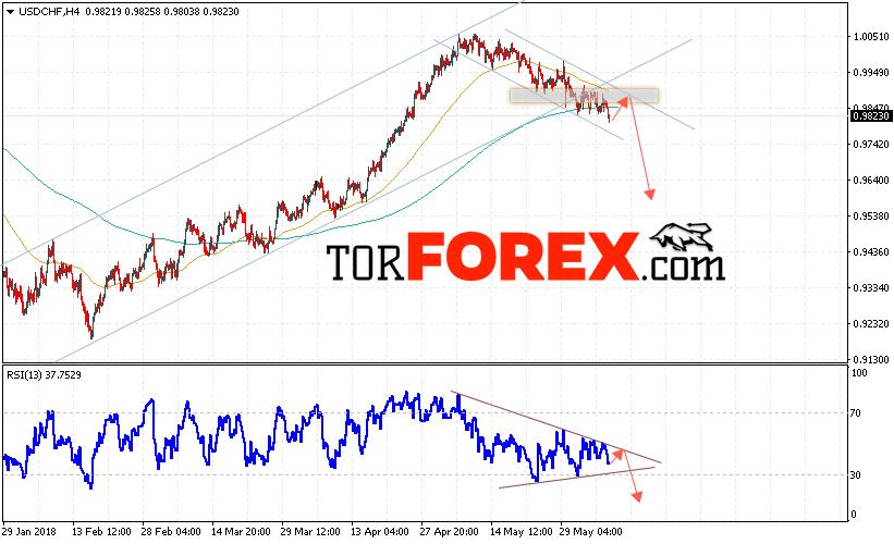 USD/CHF прогноз Доллар Франк на 8 июня 2018