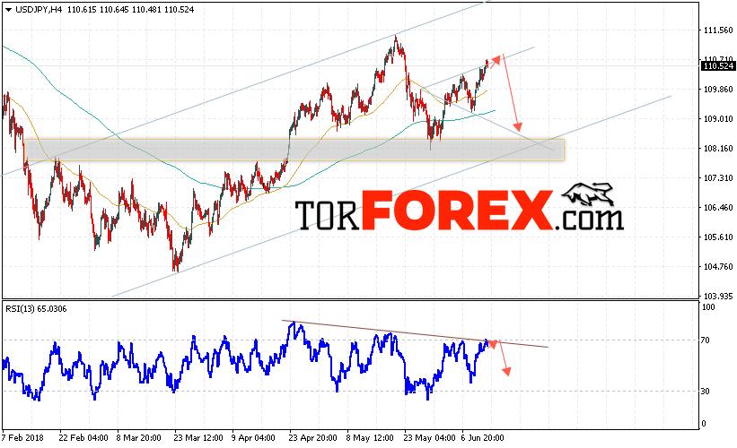 USD/JPY прогноз Доллар Иена на 14 июня 2018