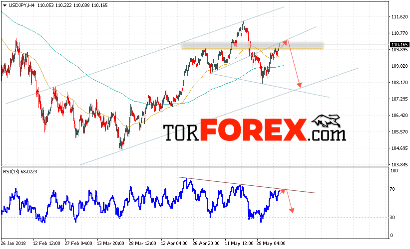 USD/JPY прогноз Доллар Иена на 7 июня 2018