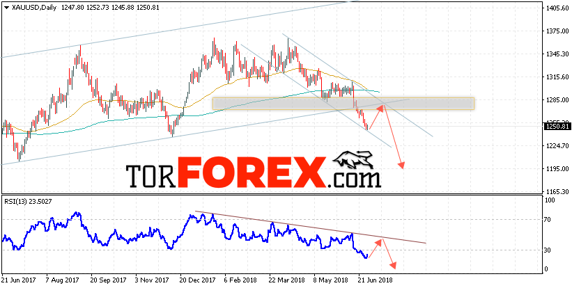 XAU/USD прогноз цен Золота на 2 — 6 июля 2018