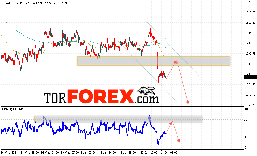 XAU/USD прогноз цен на Золото на 19 июня 2018