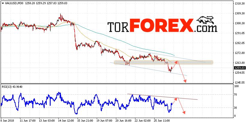 XAU/USD прогноз цен на Золото на 27 июня 2018