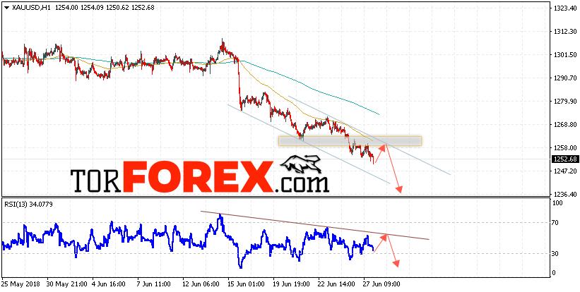 XAU/USD прогноз цен на Золото на 28 июня 2018