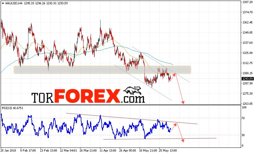 XAU/USD прогноз цен на Золото на 5 июня 2018