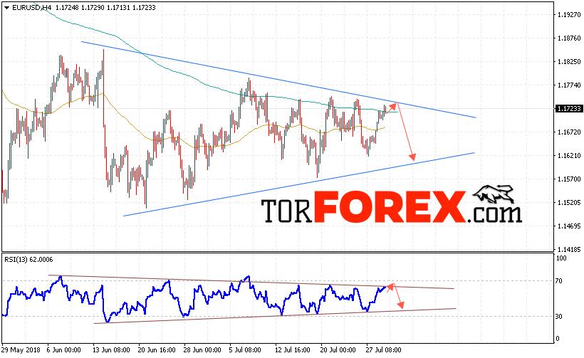 EUR/USD прогноз Евро Доллар на 1 августа 2018