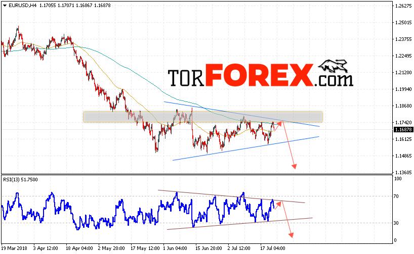 EUR/USD прогноз Евро Доллар на 24 июля 2018