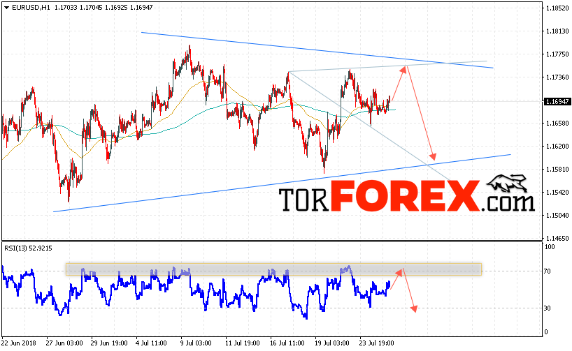 EUR/USD прогноз Евро Доллар на 26 июля 2018