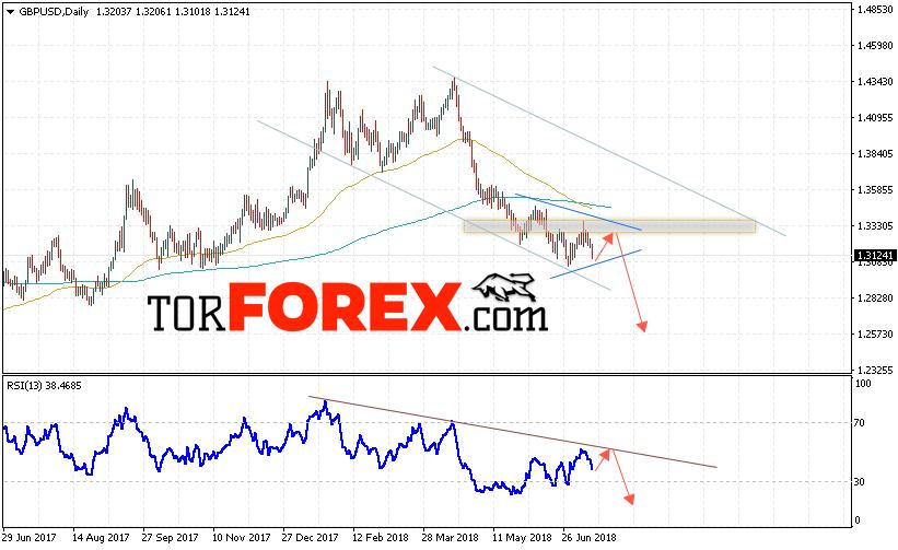 GBP/USD прогноз Форекс на неделю 16 — 20 июля 2018