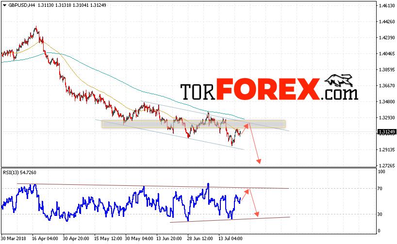 GBP/USD прогноз Фунт Доллар на 25 июля 2018