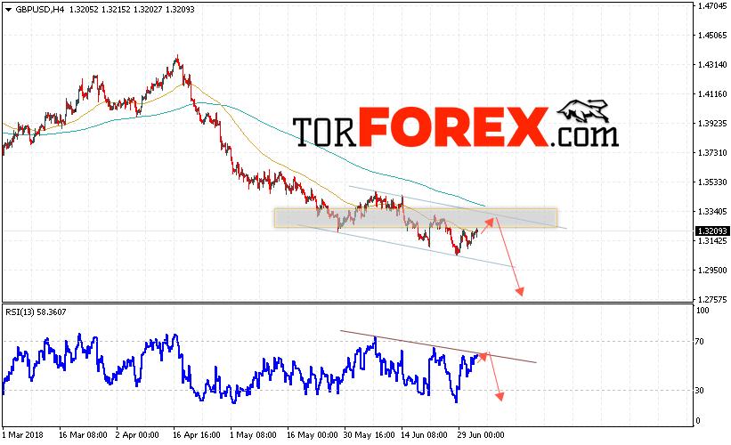 GBP/USD прогноз Фунт Доллар на 5 июля 2018