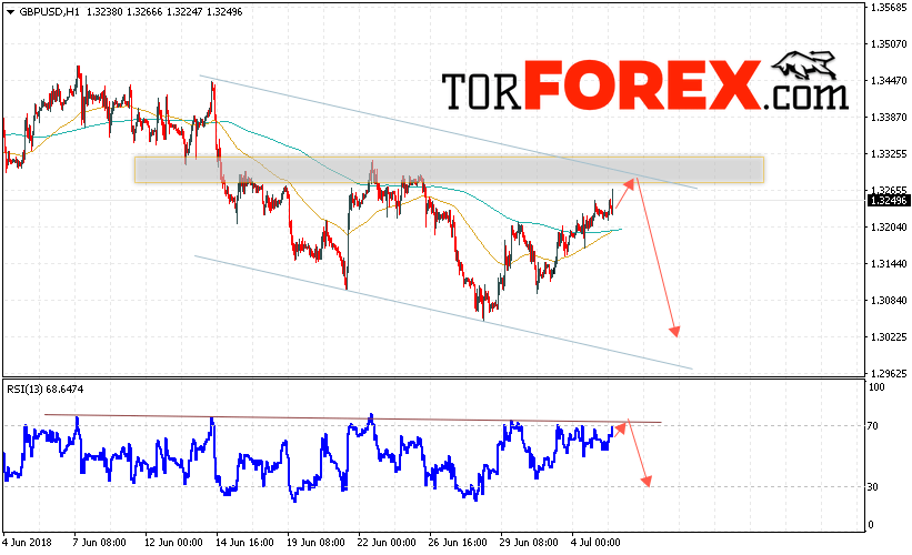 GBP/USD прогноз Фунт Доллар на 6 июля 2018