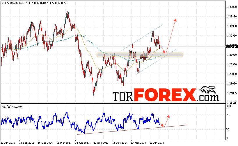 USD/CAD прогноз FOREX на 30 июля — 3 августа 2018