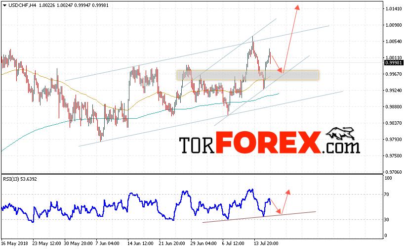 USD/CHF прогноз Доллар Франк на 19 июля 2018