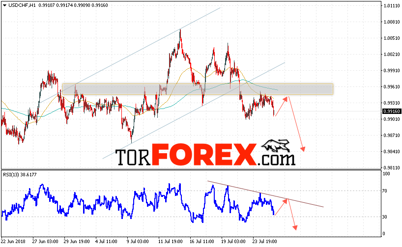 USD/CHF прогноз Доллар Франк на 26 июля 2018