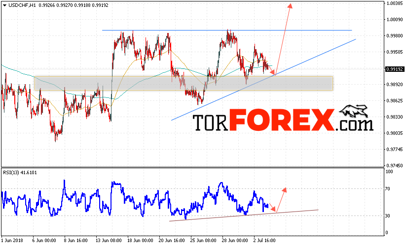 USD/CHF прогноз Доллар Франк на 4 июля 2018