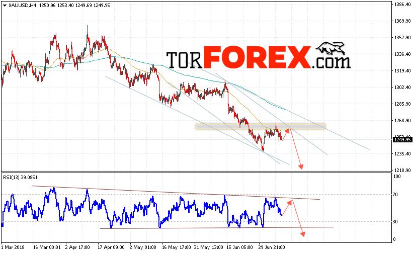 XAU/USD прогноз цен на Золото на 12 июля 2018
