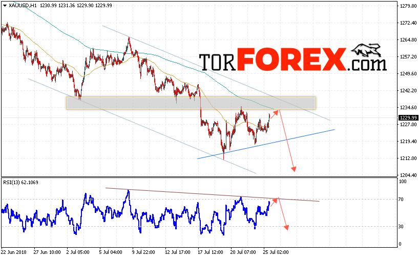 XAU/USD прогноз цен на Золото на 26 июля 2018