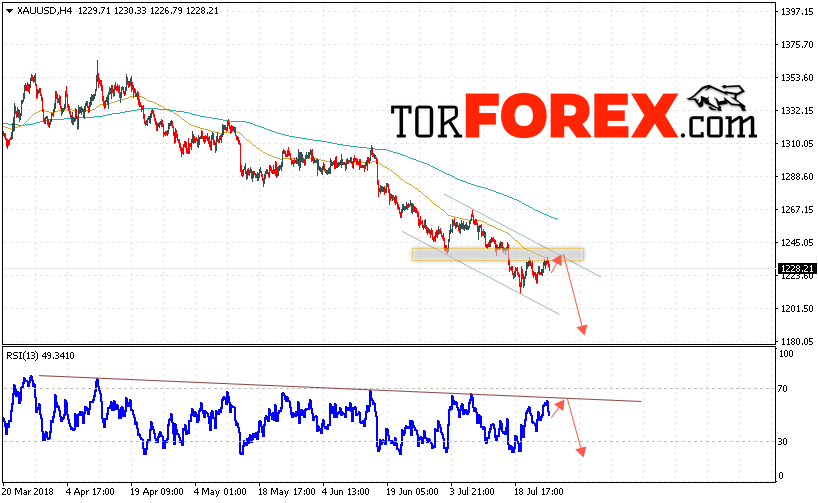 XAU/USD прогноз цен на Золото на 27 июля 2018