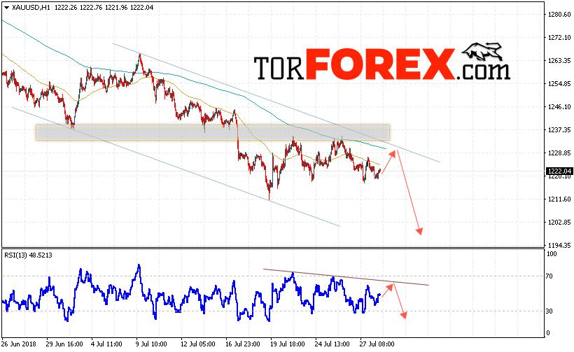 XAU/USD прогноз цен на Золото на 31 июля 2018