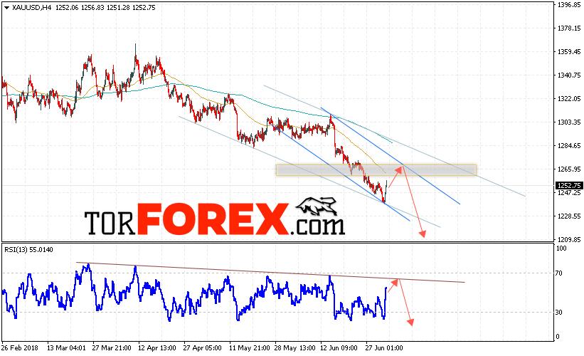 XAU/USD прогноз цен на Золото на 4 июля 2018