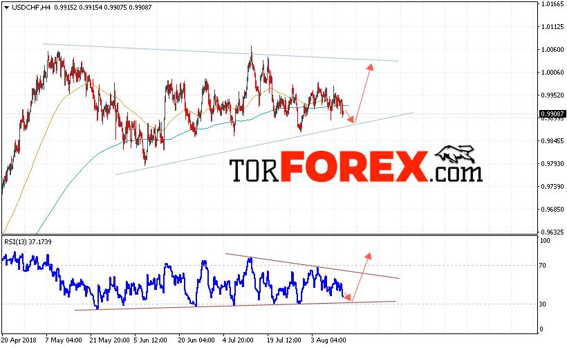 USD/CHF прогноз Доллар Франк на 15 августа 2018