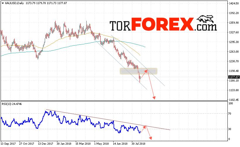 XAU/USD прогноз цен Золота на 20 — 24 августа 2018